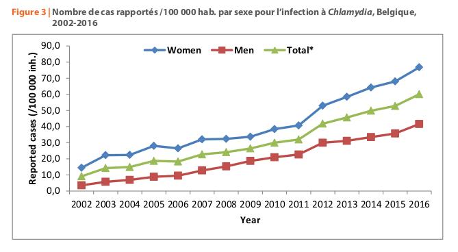 Chlamydia, gonorrhée et syphilis