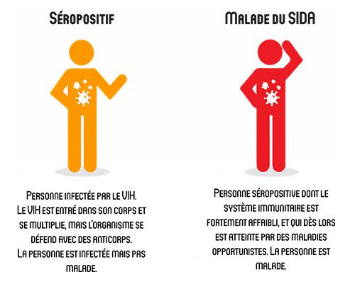 Séropositif/malade du sida